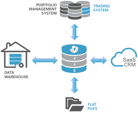 What is Versoft as a Service Infographic - Data Warehouse - Portfolio Management System - Trading System - SaaS CRM - Flat Files